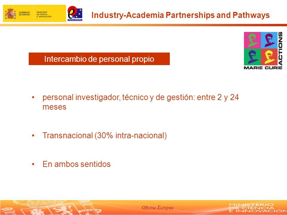 Oficina Europea personal investigador, técnico y de gestión: entre 2 y 24 meses Transnacional (30% intra-nacional) En ambos sentidos Intercambio de personal propio Industry-Academia Partnerships and Pathways