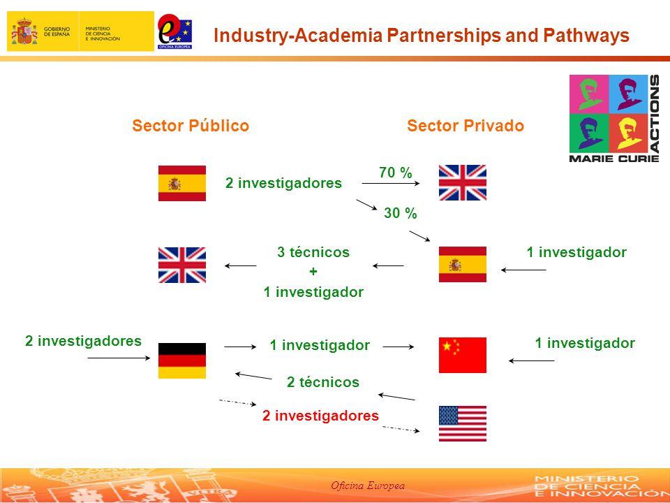Oficina Europea Sector PúblicoSector Privado 1 investigador 2 investigadores 3 técnicos + 1 investigador 2 investigadores 70 % 30 % 1 investigador 2 técnicos 2 investigadores 1 investigador Industry-Academia Partnerships and Pathways
