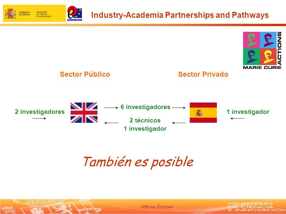 Oficina Europea Sector PúblicoSector Privado 2 investigadores1 investigador 2 técnicos 1 investigador 6 investigadores También es posible Industry-Academia Partnerships and Pathways