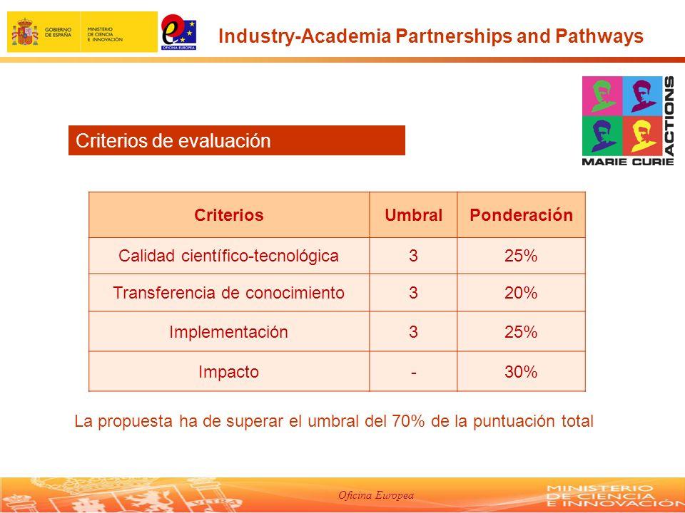 Oficina Europea Criterios de evaluación Industry-Academia Partnerships and Pathways CriteriosUmbralPonderación Calidad científico-tecnológica325% Transferencia de conocimiento320% Implementación325% Impacto-30% La propuesta ha de superar el umbral del 70% de la puntuación total