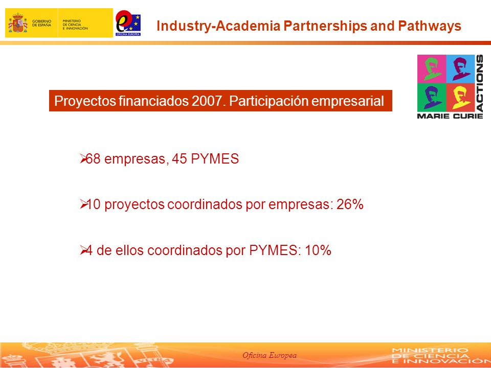 Oficina Europea 68 empresas, 45 PYMES 10 proyectos coordinados por empresas: 26% 4 de ellos coordinados por PYMES: 10% Industry-Academia Partnerships and Pathways Proyectos financiados 2007.
