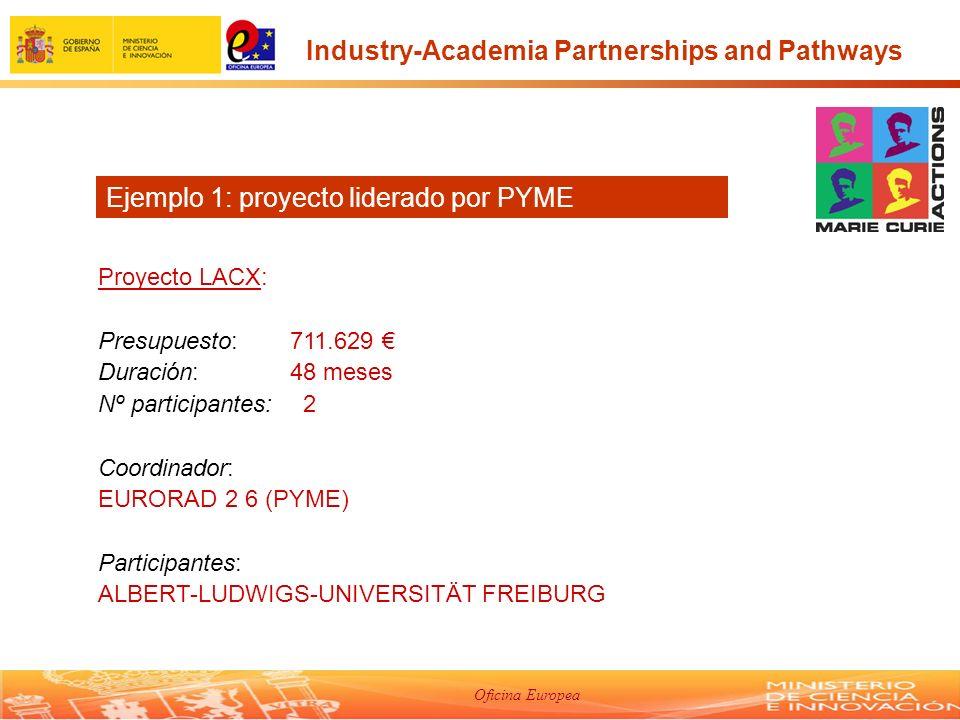 Oficina Europea Proyecto LACX: Presupuesto: 711.629 Duración: 48 meses Nº participantes: 2 Coordinador: EURORAD 2 6 (PYME) Participantes: ALBERT-LUDWIGS-UNIVERSITÄT FREIBURG Ejemplo 1: proyecto liderado por PYME Industry-Academia Partnerships and Pathways