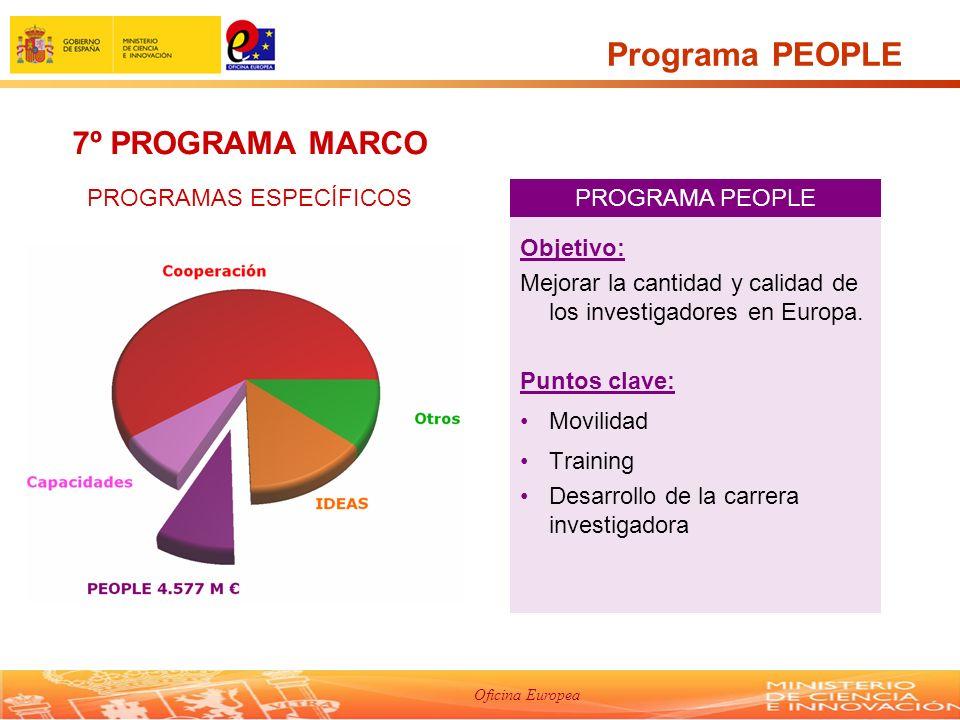 Oficina Europea Programa PEOPLE Objetivo: Mejorar la cantidad y calidad de los investigadores en Europa.