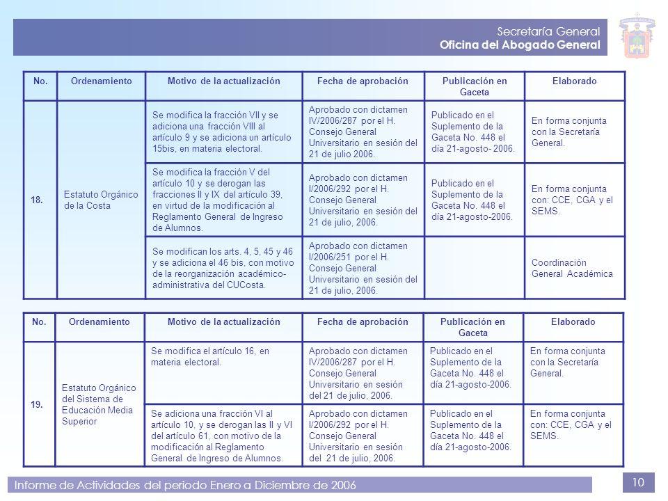 10 Secretaría General Oficina del Abogado General Informe de Actividades del periodo Enero a Diciembre de 2006 No.OrdenamientoMotivo de la actualizaci