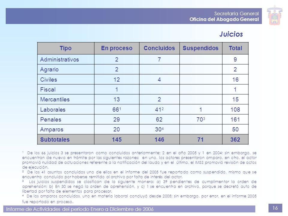 16 Secretaría General Oficina del Abogado General Informe de Actividades del periodo Enero a Diciembre de 2006 Juicios 1 De los 66 juicios 3 se presen