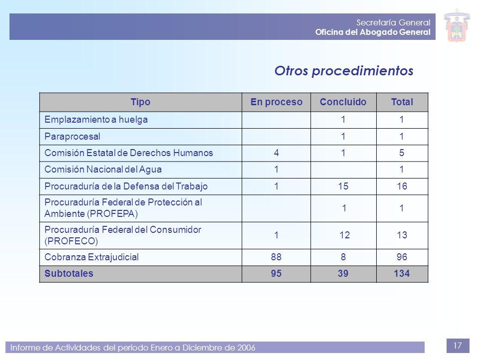 17 Secretaría General Oficina del Abogado General Informe de Actividades del periodo Enero a Diciembre de 2006 Otros procedimientos TipoEn procesoConc
