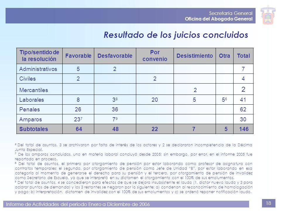 18 Secretaría General Oficina del Abogado General Informe de Actividades del periodo Enero a Diciembre de 2006 Resultado de los juicios concluidos 6 D