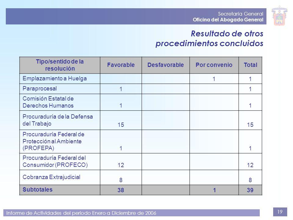 19 Secretaría General Oficina del Abogado General Informe de Actividades del periodo Enero a Diciembre de 2006 Resultado de otros procedimientos concl