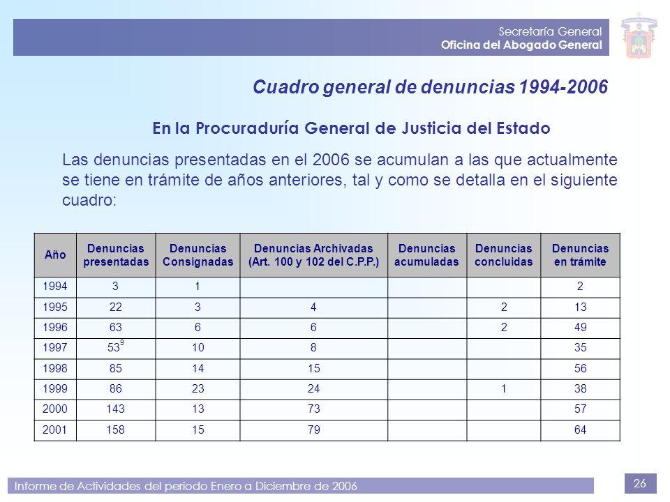 26 Secretaría General Oficina del Abogado General Informe de Actividades del periodo Enero a Diciembre de 2006 Cuadro general de denuncias 1994-2006 E