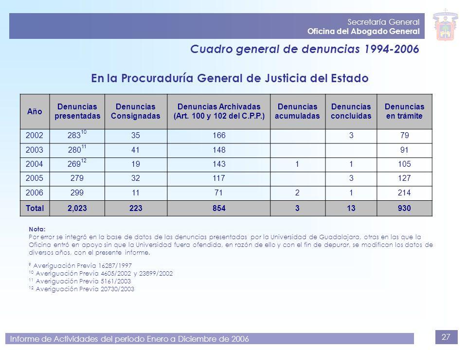 27 Secretaría General Oficina del Abogado General Informe de Actividades del periodo Enero a Diciembre de 2006 Cuadro general de denuncias 1994-2006 E