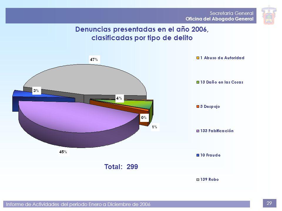 29 Secretaría General Oficina del Abogado General Informe de Actividades del periodo Enero a Diciembre de 2006 Denuncias presentadas en el año 2006, c