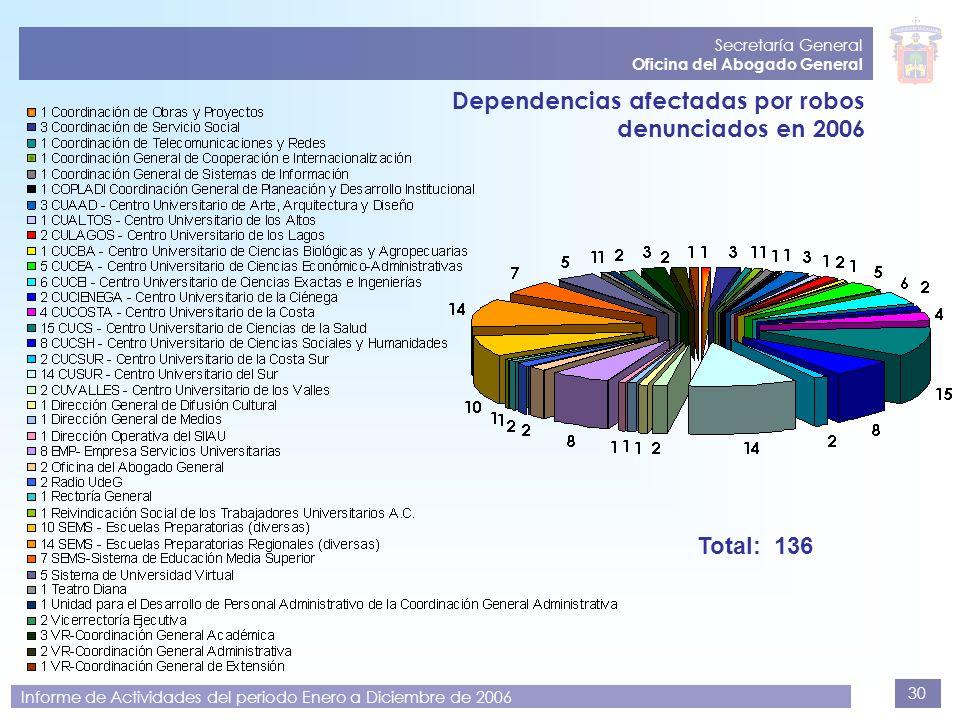 30 Secretaría General Oficina del Abogado General Informe de Actividades del periodo Enero a Diciembre de 2006 Dependencias afectadas por robos denunc