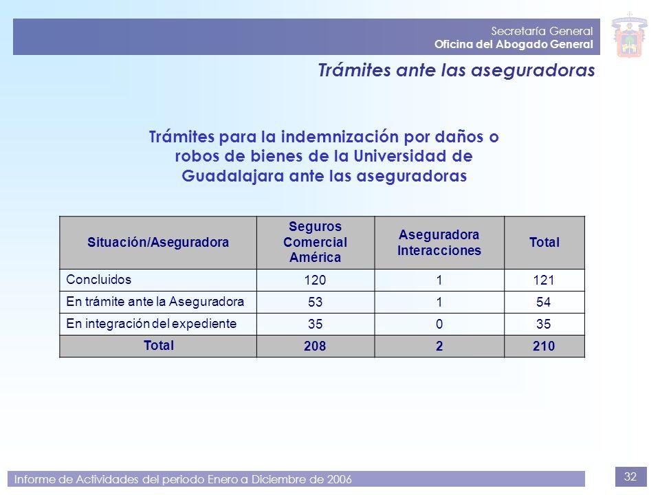 32 Secretaría General Oficina del Abogado General Informe de Actividades del periodo Enero a Diciembre de 2006 Trámites ante las aseguradoras Trámites