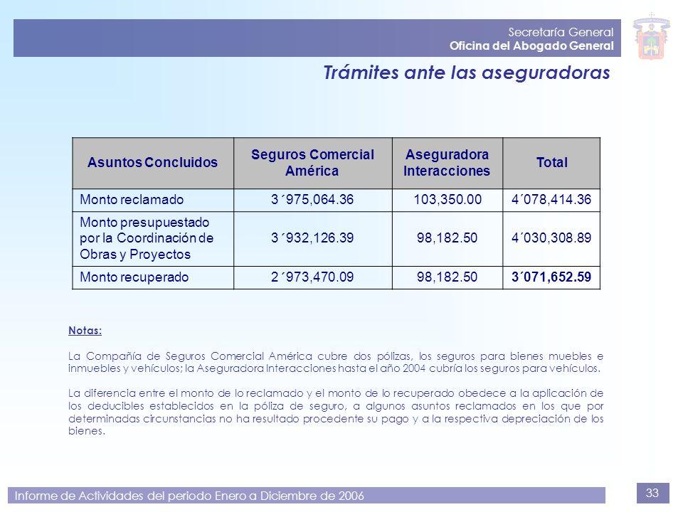 33 Secretaría General Oficina del Abogado General Informe de Actividades del periodo Enero a Diciembre de 2006 Trámites ante las aseguradoras Notas: L