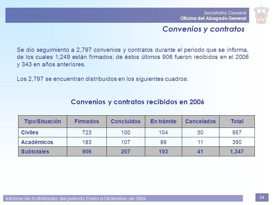 34 Secretaría General Oficina del Abogado General Informe de Actividades del periodo Enero a Diciembre de 2006 Convenios y contratos Se dio seguimient