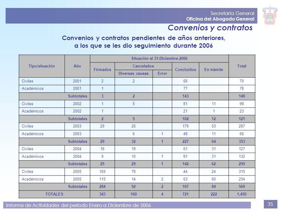 35 Secretaría General Oficina del Abogado General Informe de Actividades del periodo Enero a Diciembre de 2006 Convenios y contratos Convenios y contr