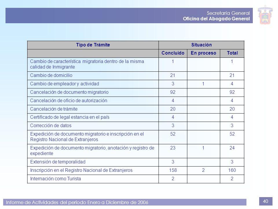 40 Secretaría General Oficina del Abogado General Informe de Actividades del periodo Enero a Diciembre de 2006 Tipo de TrámiteSituación ConcluidoEn pr