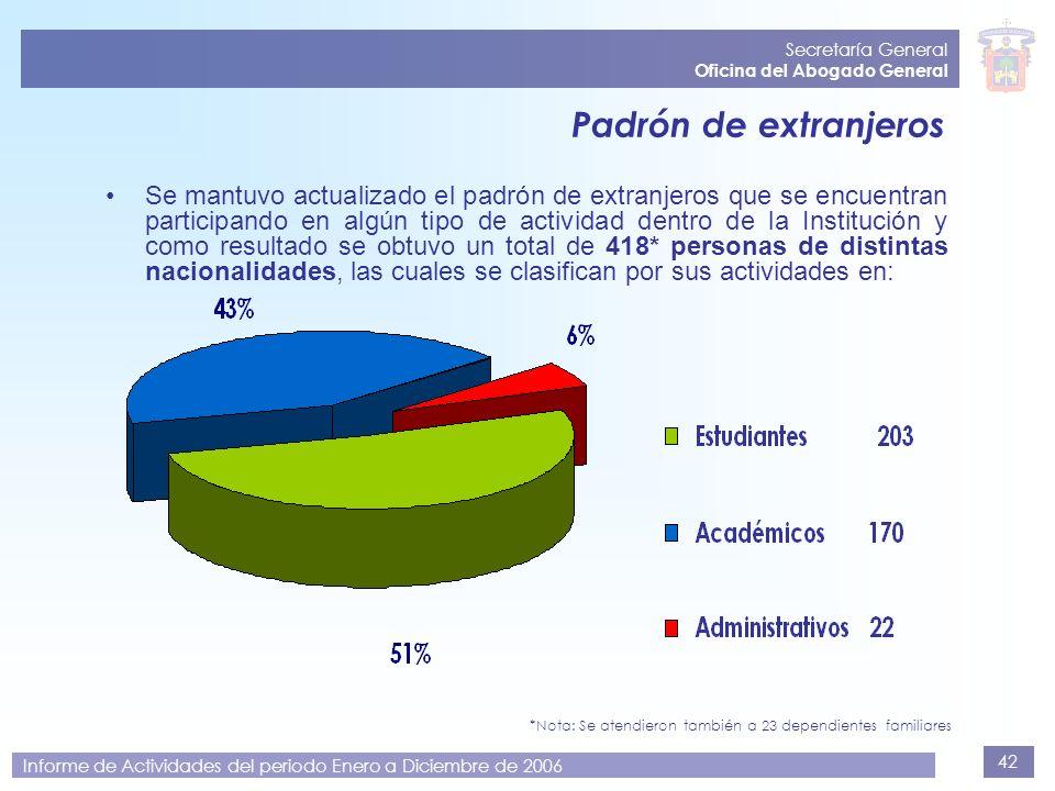 42 Secretaría General Oficina del Abogado General Informe de Actividades del periodo Enero a Diciembre de 2006 Padrón de extranjeros Se mantuvo actual