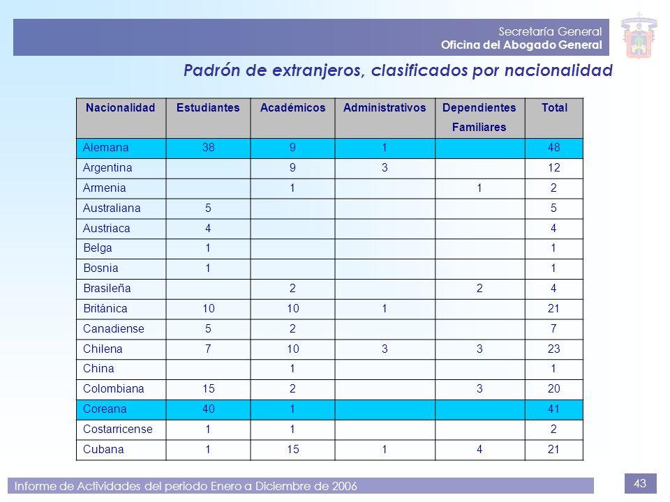 43 Secretaría General Oficina del Abogado General Informe de Actividades del periodo Enero a Diciembre de 2006 Padrón de extranjeros, clasificados por
