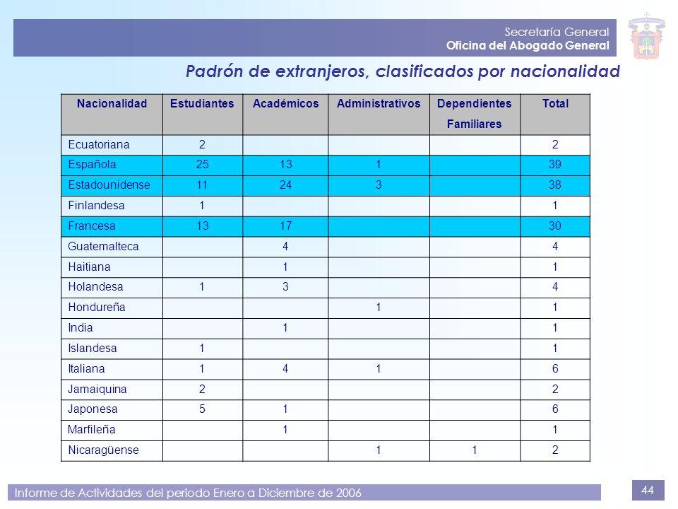 44 Secretaría General Oficina del Abogado General Informe de Actividades del periodo Enero a Diciembre de 2006 Padrón de extranjeros, clasificados por