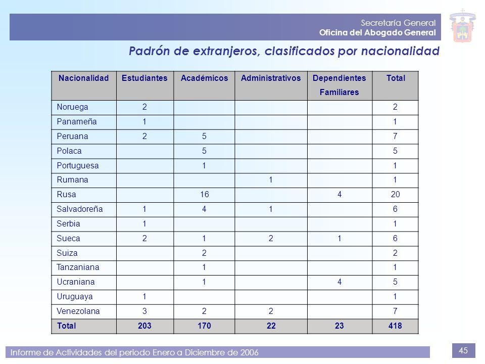 45 Secretaría General Oficina del Abogado General Informe de Actividades del periodo Enero a Diciembre de 2006 Padrón de extranjeros, clasificados por