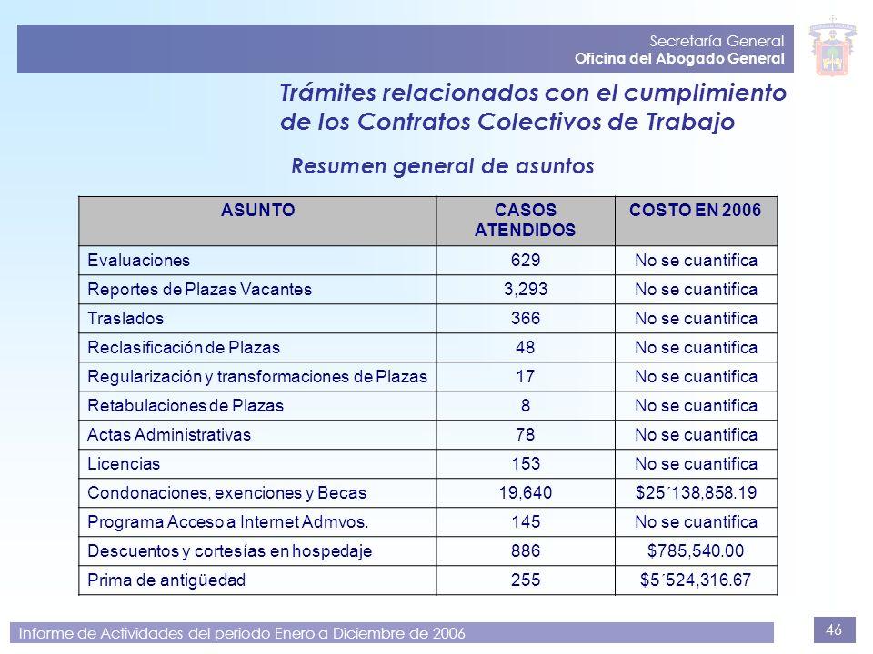 46 Secretaría General Oficina del Abogado General Informe de Actividades del periodo Enero a Diciembre de 2006 Trámites relacionados con el cumplimien