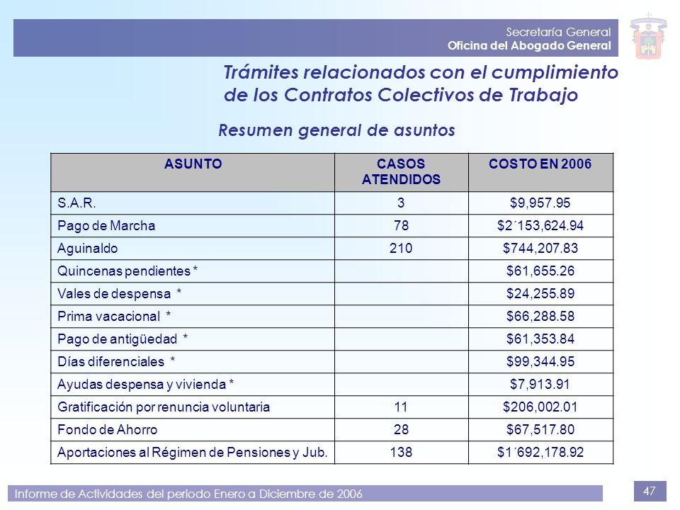 47 Secretaría General Oficina del Abogado General Informe de Actividades del periodo Enero a Diciembre de 2006 Trámites relacionados con el cumplimien