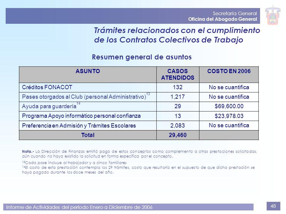 48 Secretaría General Oficina del Abogado General Informe de Actividades del periodo Enero a Diciembre de 2006 Trámites relacionados con el cumplimien