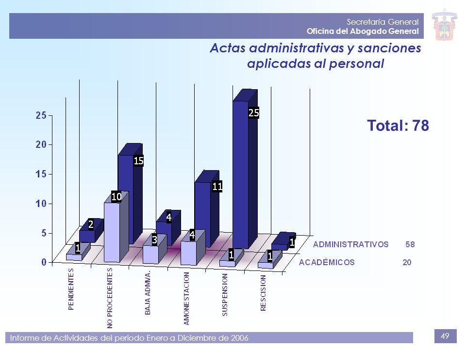 49 Secretaría General Oficina del Abogado General Informe de Actividades del periodo Enero a Diciembre de 2006 Actas administrativas y sanciones aplic