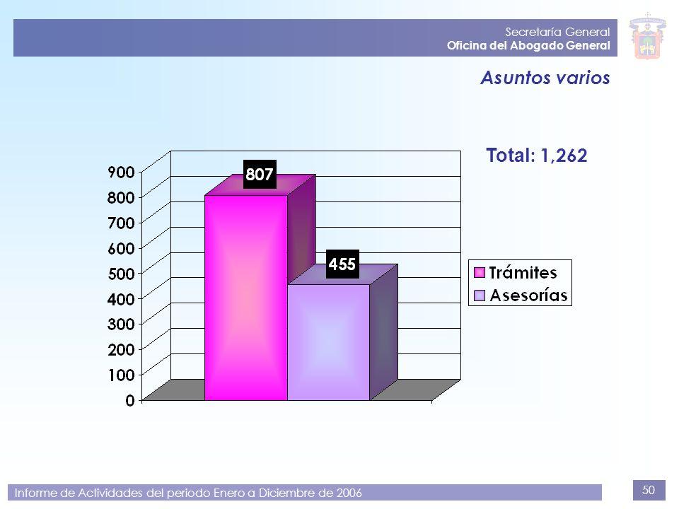 50 Secretaría General Oficina del Abogado General Informe de Actividades del periodo Enero a Diciembre de 2006 Asuntos varios Total : 1,262