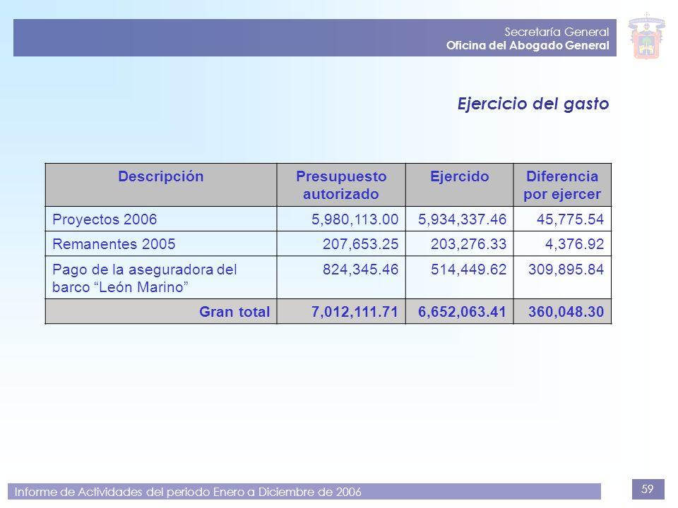59 Secretaría General Oficina del Abogado General Informe de Actividades del periodo Enero a Diciembre de 2006 DescripciónPresupuesto autorizado Ejerc