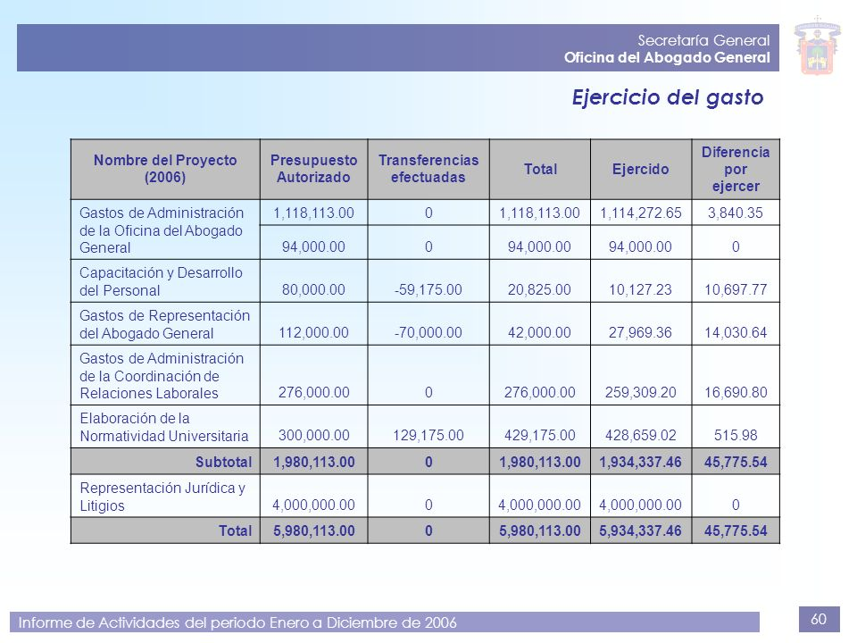 60 Secretaría General Oficina del Abogado General Informe de Actividades del periodo Enero a Diciembre de 2006 Ejercicio del gasto Nombre del Proyecto