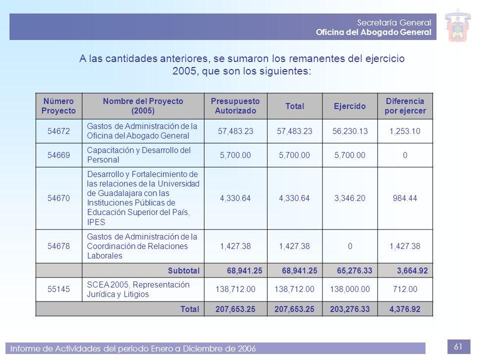 61 Secretaría General Oficina del Abogado General Informe de Actividades del periodo Enero a Diciembre de 2006 A las cantidades anteriores, se sumaron