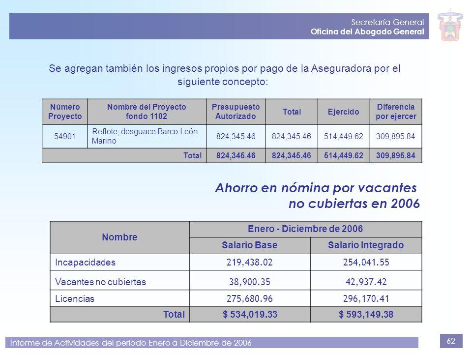 62 Secretaría General Oficina del Abogado General Informe de Actividades del periodo Enero a Diciembre de 2006 Ahorro en nómina por vacantes no cubier