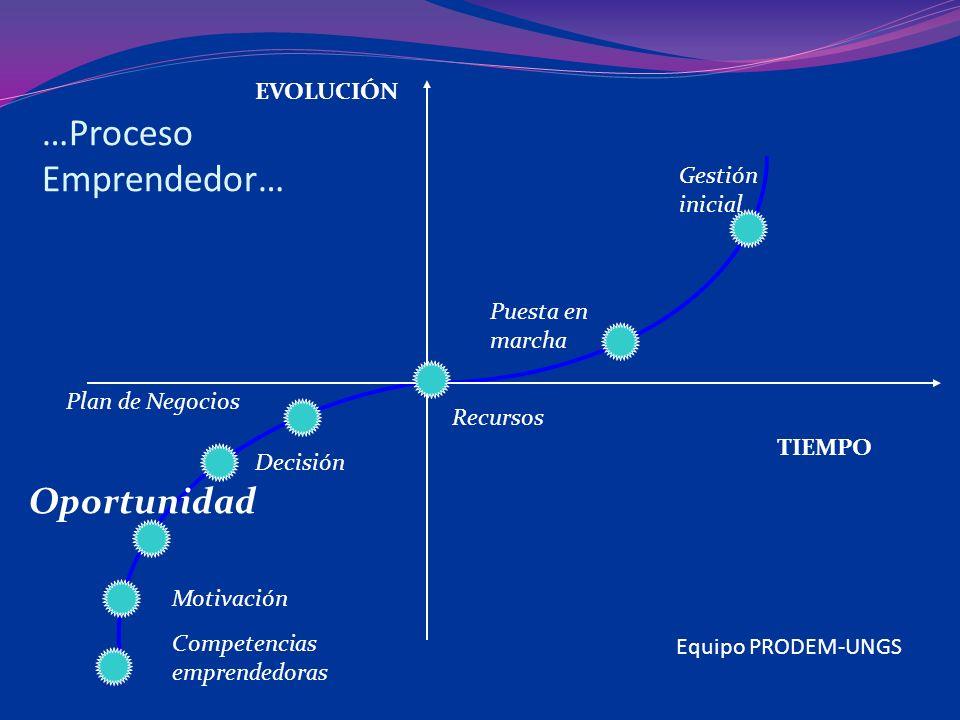 …Proceso Emprendedor… TIEMPO EVOLUCIÓN Motivación Oportunidad Decisión Plan de Negocios Recursos Puesta en marcha Gestión inicial Competencias emprendedoras Equipo PRODEM-UNGS