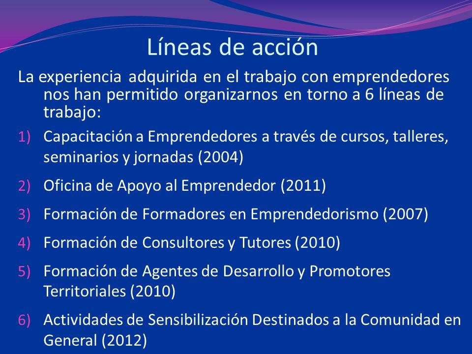Líneas de acción La experiencia adquirida en el trabajo con emprendedores nos han permitido organizarnos en torno a 6 líneas de trabajo: 1) Capacitación a Emprendedores a través de cursos, talleres, seminarios y jornadas (2004) 2) Oficina de Apoyo al Emprendedor (2011) 3) Formación de Formadores en Emprendedorismo (2007) 4) Formación de Consultores y Tutores (2010) 5) Formación de Agentes de Desarrollo y Promotores Territoriales (2010) 6) Actividades de Sensibilización Destinados a la Comunidad en General (2012)