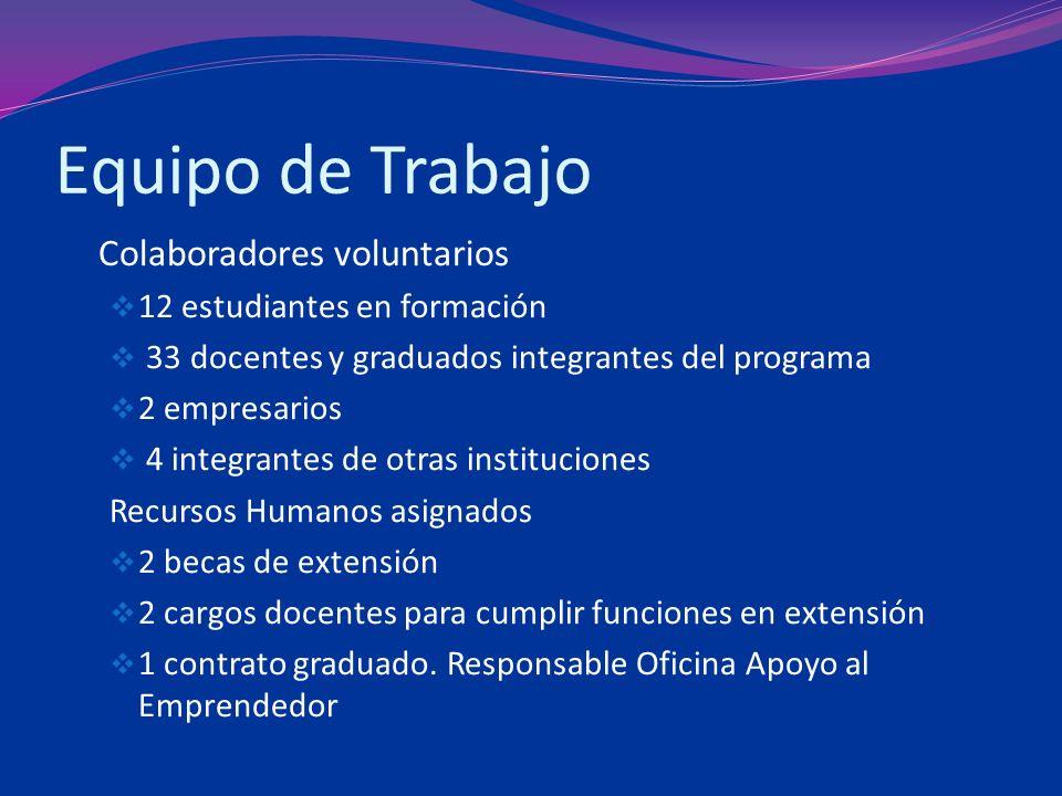 Equipo de Trabajo Colaboradores voluntarios 12 estudiantes en formación 33 docentes y graduados integrantes del programa 2 empresarios 4 integrantes d