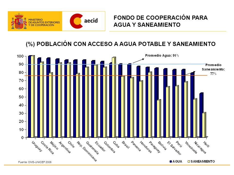 (%) POBLACIÓN CON ACCESO A AGUA POTABLE Y SANEAMIENTO Fuente: OMS-UNICEF 2006 FONDO DE COOPERACIÓN PARA AGUA Y SANEAMIENTO