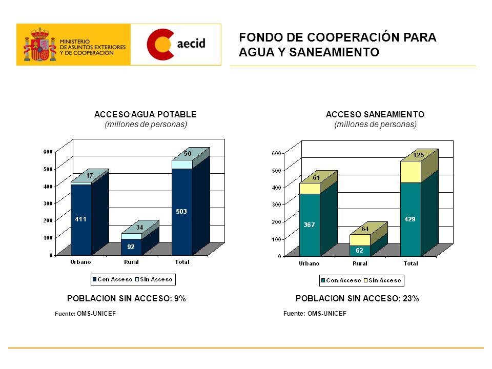 Presentación de Propuestas de Financiación Existe, desde octubre 2008, una ficha de solicitud colgada en los portales de AECID, Embajadas de España y BID.