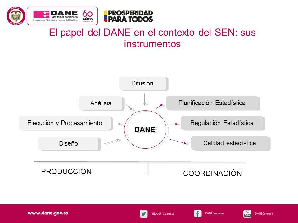 El papel del DANE en el contexto del SEN: sus instrumentos DANE Diseño Ejecución y Procesamiento Análisis Difusión Planificación Estadística Regulació