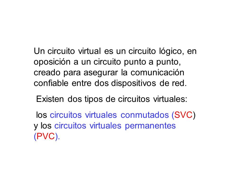 Un circuito virtual es un circuito lógico, en oposición a un circuito punto a punto, creado para asegurar la comunicación confiable entre dos disposit