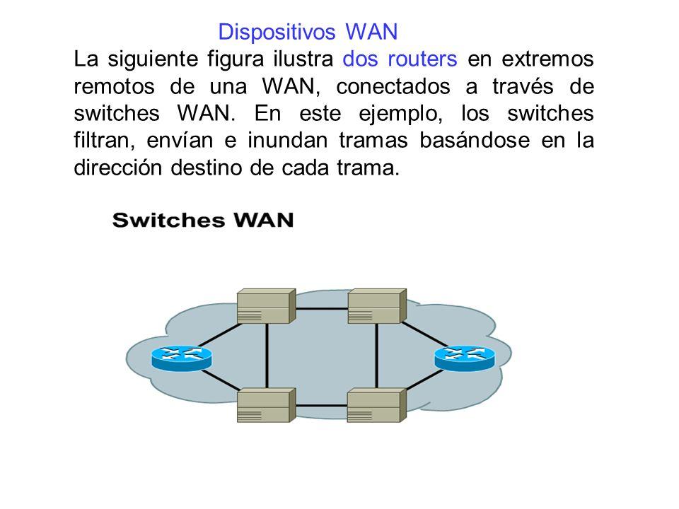 La siguiente figura ilustra dos routers en extremos remotos de una WAN, conectados a través de switches WAN. En este ejemplo, los switches filtran, en