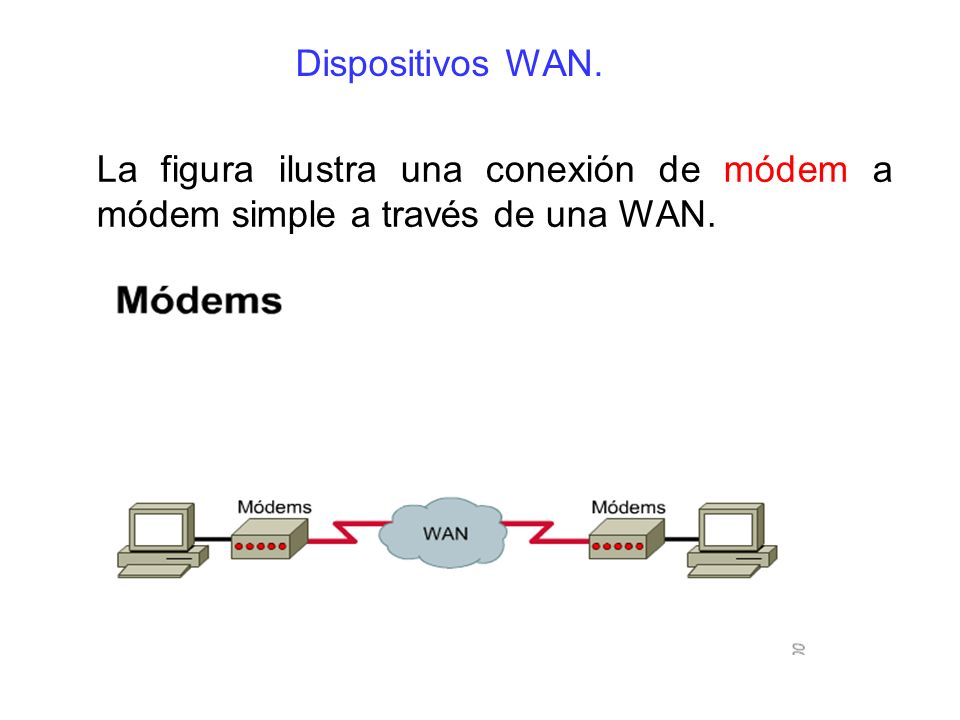 La figura ilustra una conexión de módem a módem simple a través de una WAN. Dispositivos WAN.