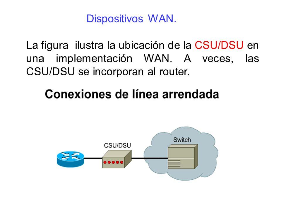 La figura ilustra la ubicación de la CSU/DSU en una implementación WAN. A veces, las CSU/DSU se incorporan al router. Dispositivos WAN.