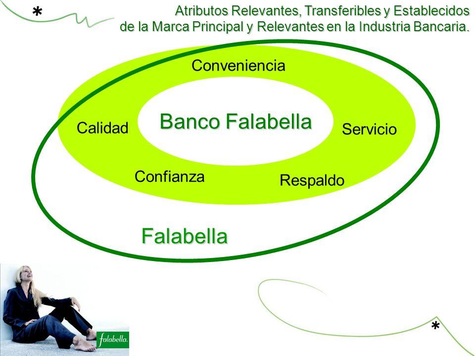 Competencia Banco Falabella Servicio Conveniencia Falabella Respaldo Calidad Atributos Relevantes, Transferibles y Establecidos de la Marca Principal y Relevantes en la Industria Bancaria.