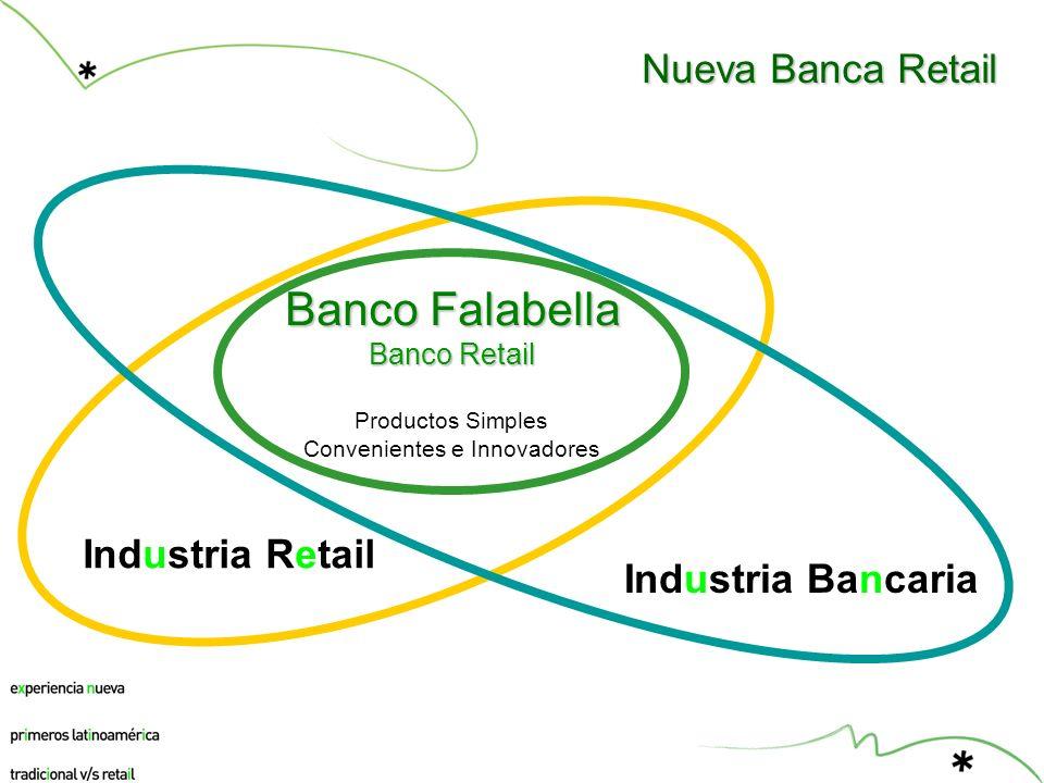 Banco Falabella Banco Retail Productos Simples Convenientes e Innovadores Industria Retail Industria Bancaria Nueva Banca Retail