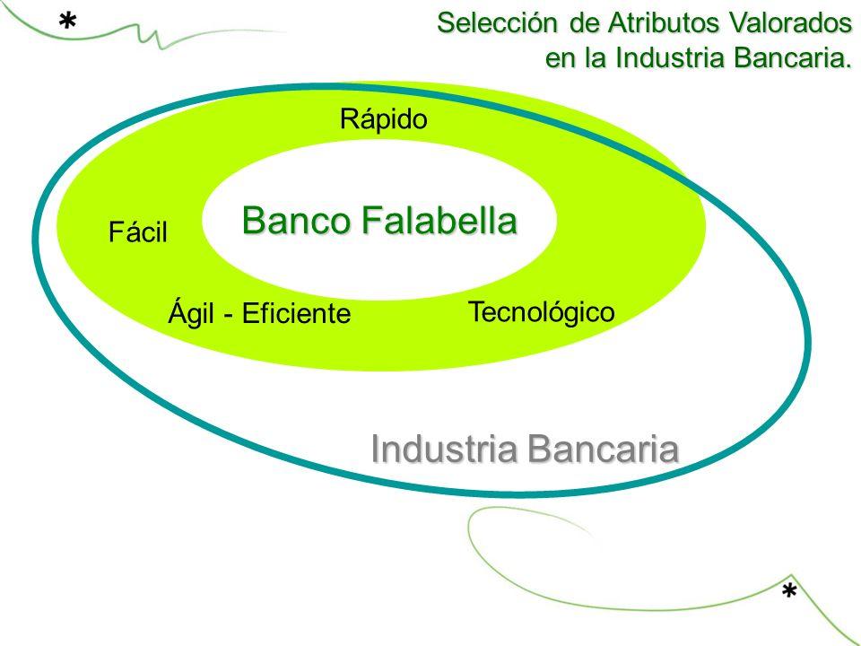 Competencia Banco Falabella Rápido Industria Bancaria Fácil Tecnológico Selección de Atributos Valorados en la Industria Bancaria.