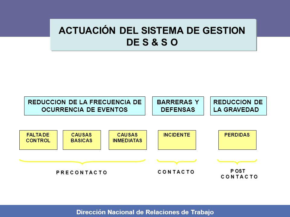 Dirección Nacional de Relaciones de Trabajo REDUCCION DE LA FRECUENCIA DE OCURRENCIA DE EVENTOS BARRERAS Y DEFENSAS REDUCCION DE LA GRAVEDAD FALTA DE