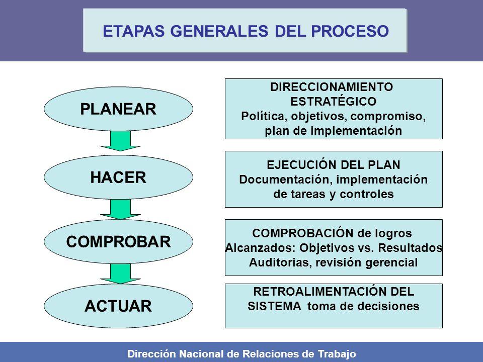 Dirección Nacional de Relaciones de Trabajo ETAPAS GENERALES DEL PROCESO PLANEAR HACER COMPROBAR ACTUAR DIRECCIONAMIENTO ESTRATÉGICO Política, objetiv