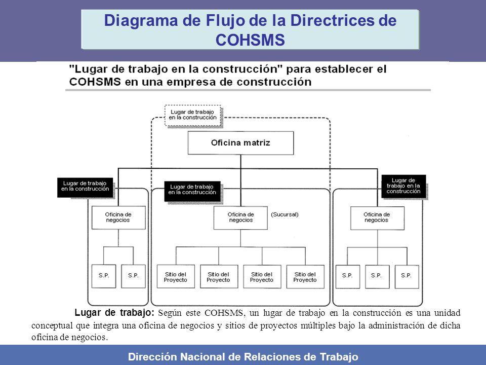Dirección Nacional de Relaciones de Trabajo Diagrama de Flujo de la Directrices de COHSMS Lugar de trabajo: Según este COHSMS, un lugar de trabajo en